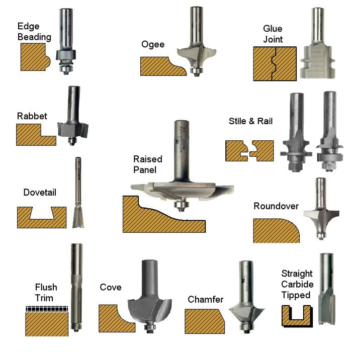 common-router-bits